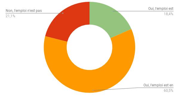 Baromètre emploi - Technicien d'Assitance Informatique