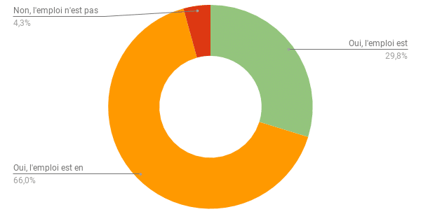Baromètre emploi - Technicien supérieur systèmes et réseaux